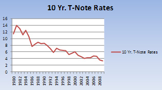 10-year T-note Rates